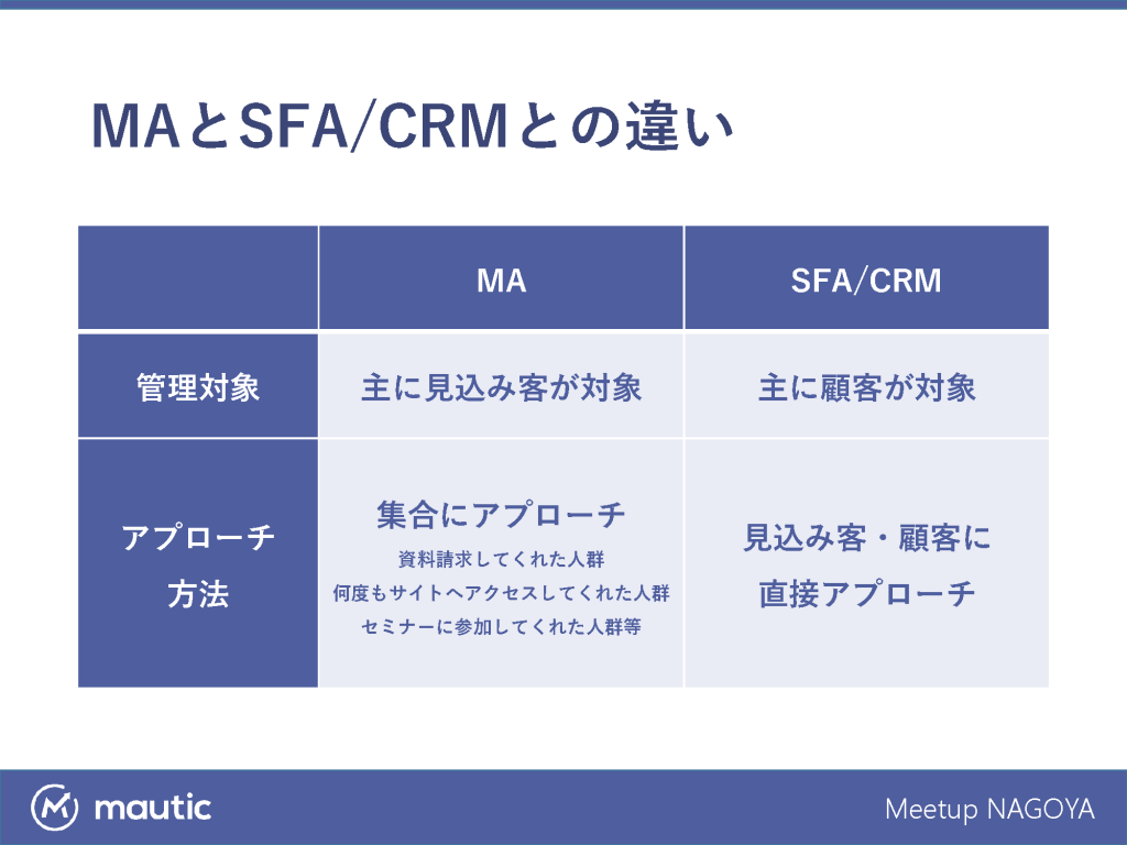 マーケティングオートメーションとセールスフォースオートメーション、顧客管理システムとの違い